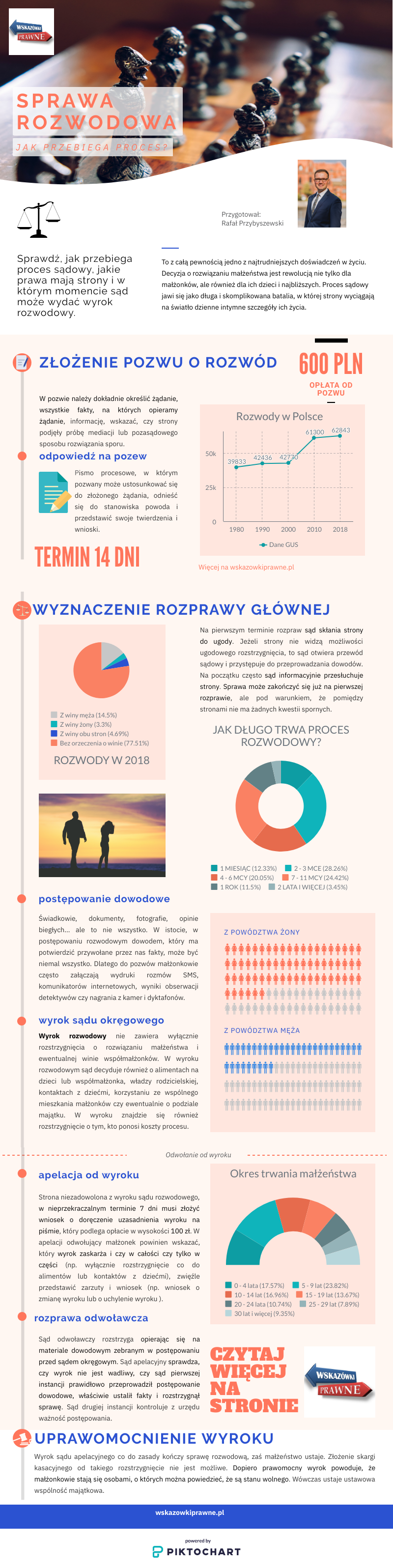 Grafiki i wykresy z najciekawszymi danymi spraw rozwodowych. Sprawdź: - jak długo trwają procesy? - żona czy mąż - kto częściej wnosi pozew, kto jest winien? - po ilu latach małżonkowie decydują się na rozwód? - ile rozwodów w Polsce - czy spraw rozwodowych przybywa?